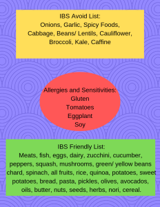 allergies and sensitivities_ gluten tomatoes eggplant soy